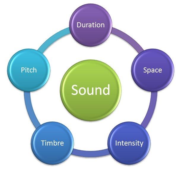 Unit 02 2eso the five elements of sound la clase de m 250 sica de